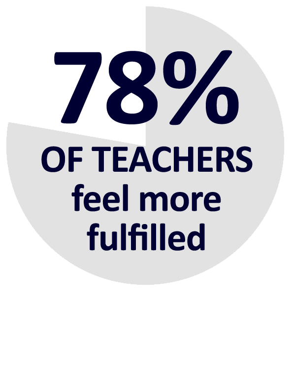 percentage-78teachers-fulfilled