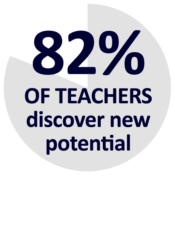 percentage-82teachers-potential