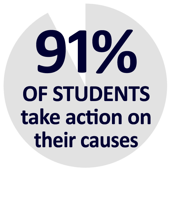 percentage-91students-action