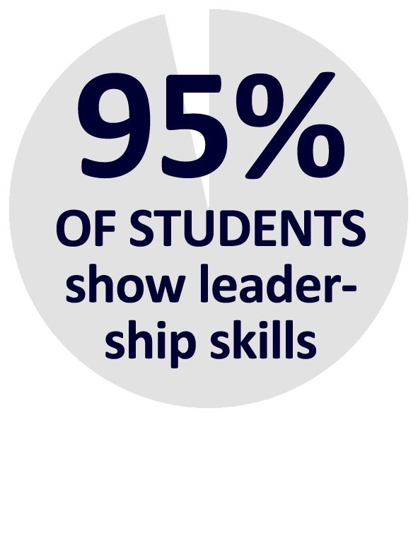 percentage-webgallery-95students-leadership
